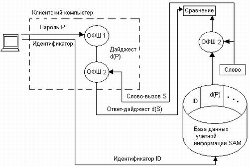 Схема сетевой аутентификации