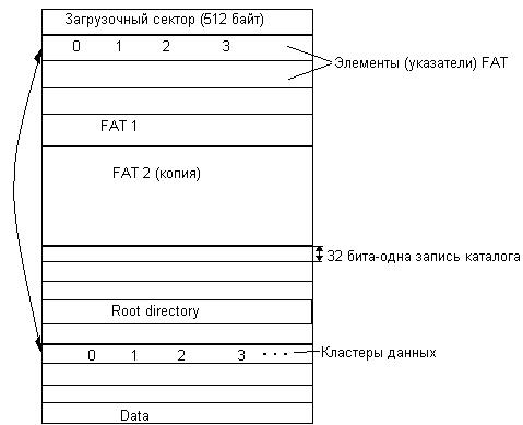 Физическая структура файловой